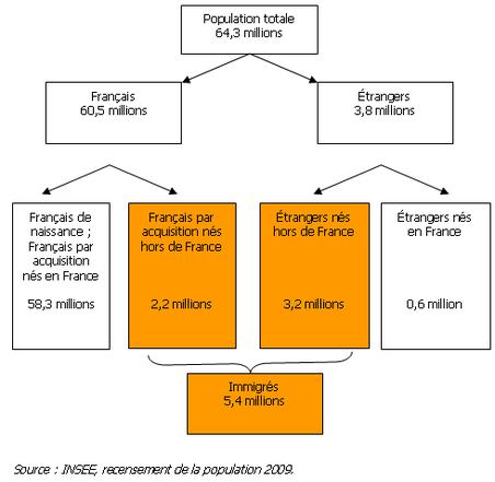 Schéma - Dénombrement des résidents en France selon la nationalité au 1er janvier 2009